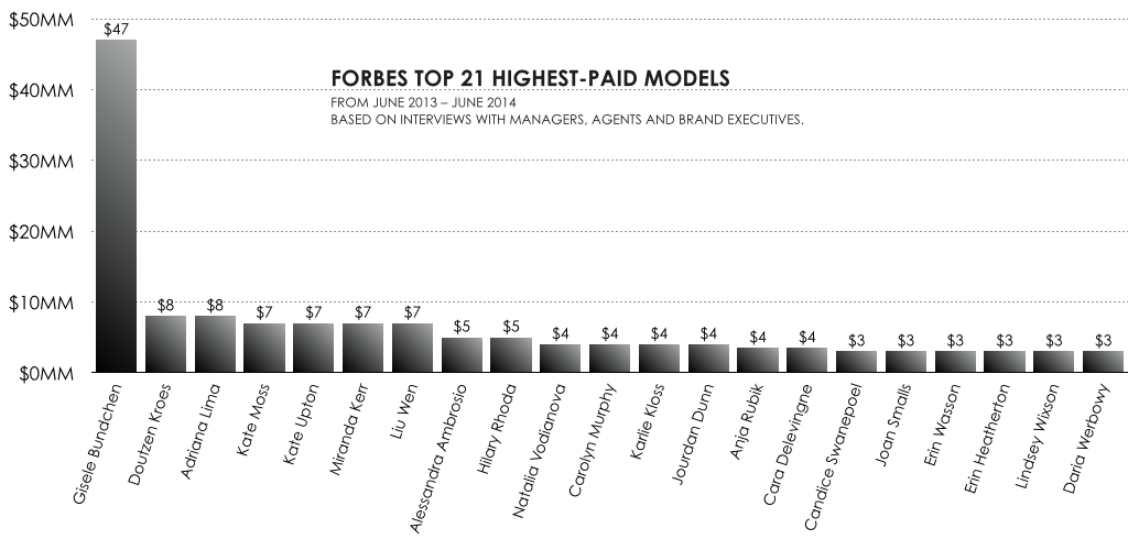 Forbes top 21.001