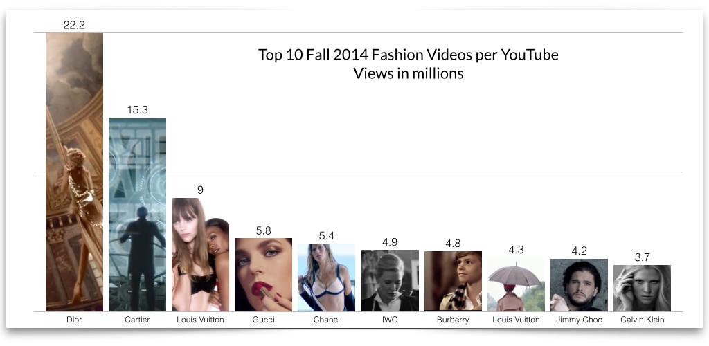 top-10-you-tube-fall-2014