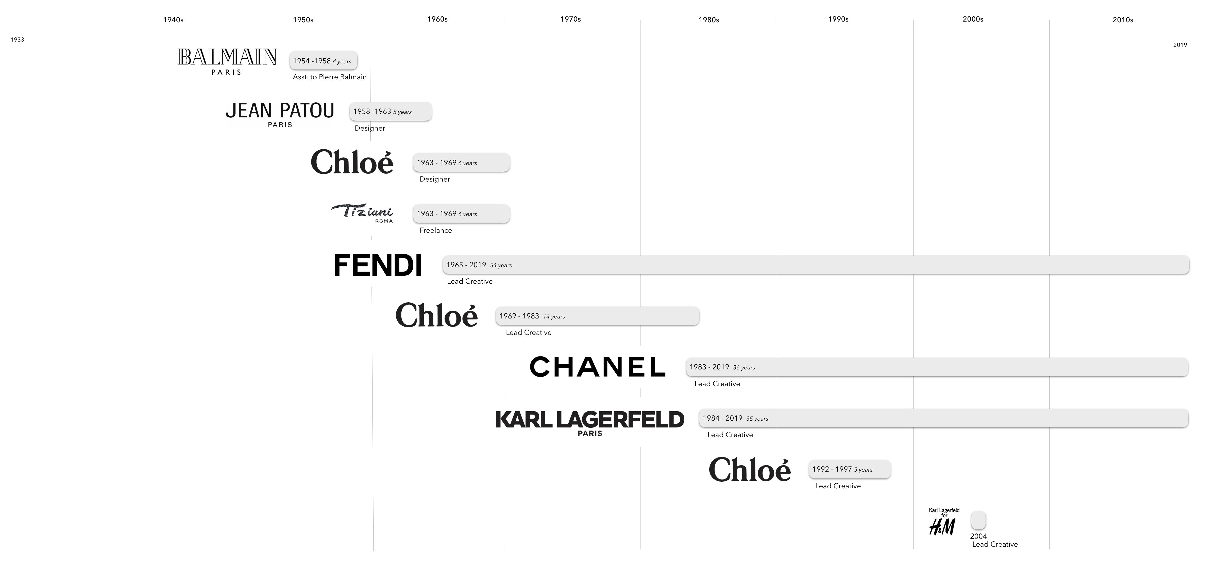 Obituary Karl Lagerfeld, Chanel & Fendi iconic fashion designer